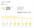 tunisia weather forecast April 29th